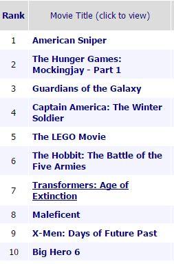 2014 Box Office